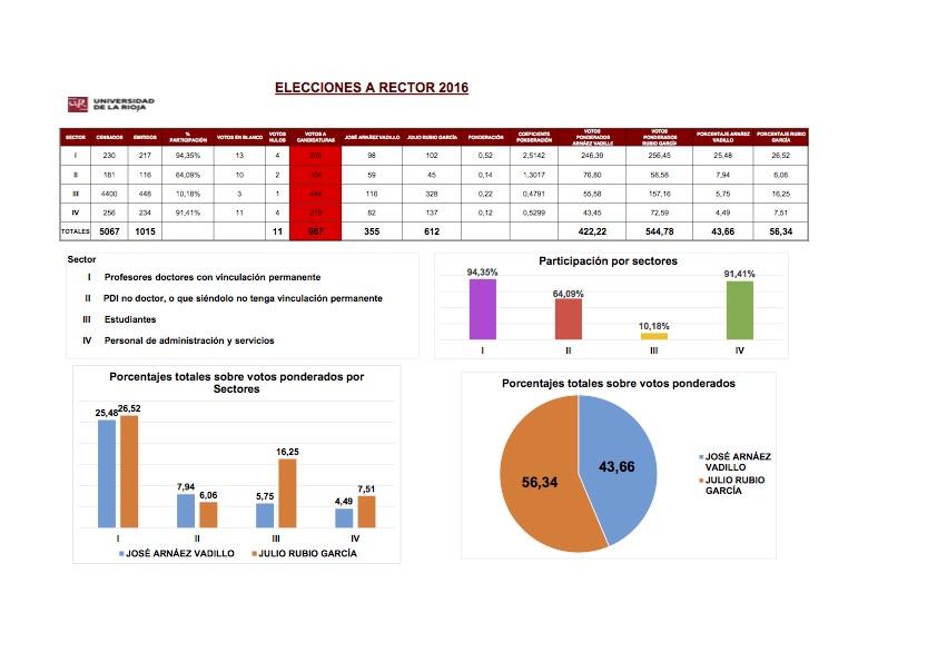 Escrutino datos elecciones rector 2016