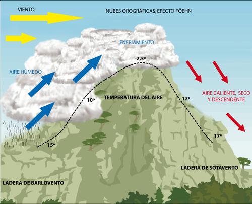 nubes-orograficas-foehn